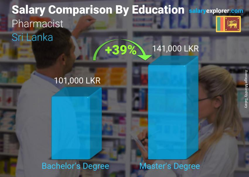 Salary comparison by education level monthly Sri Lanka Pharmacist