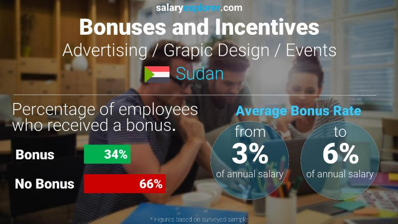 Annual Salary Bonus Rate Sudan Advertising / Grapic Design / Events