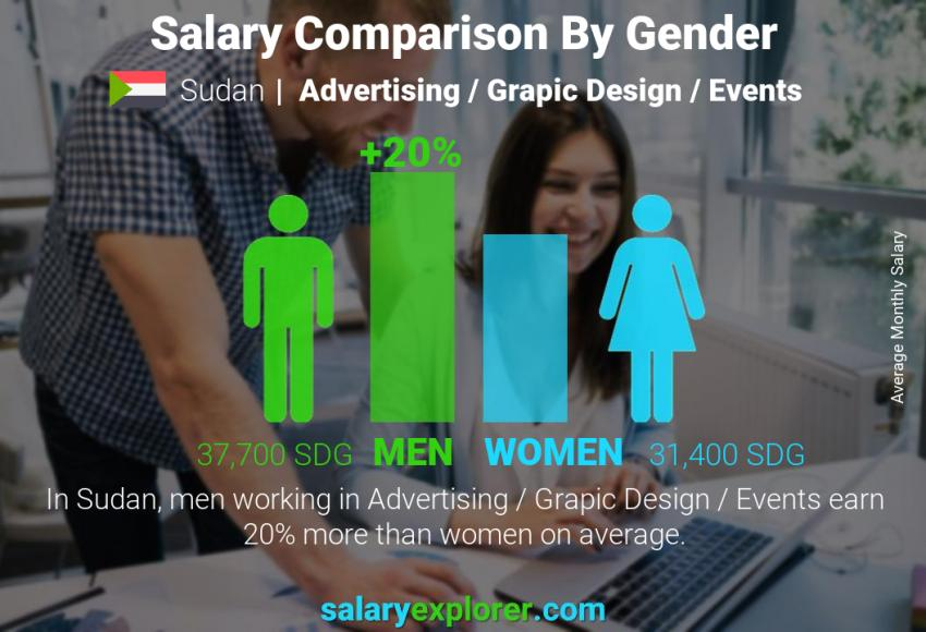 Salary comparison by gender monthly Sudan Advertising / Grapic Design / Events