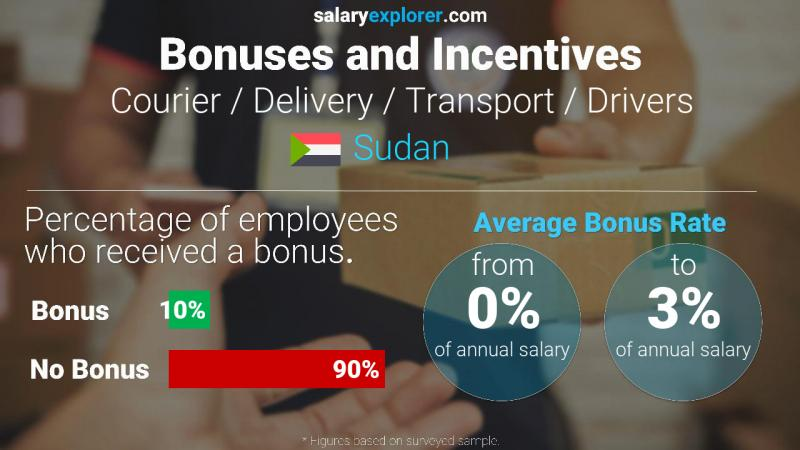 Annual Salary Bonus Rate Sudan Courier / Delivery / Transport / Drivers
