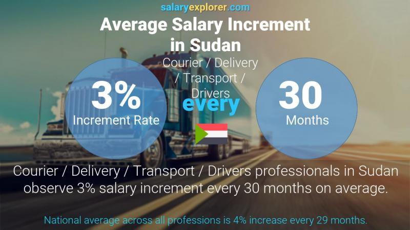 Annual Salary Increment Rate Sudan Courier / Delivery / Transport / Drivers