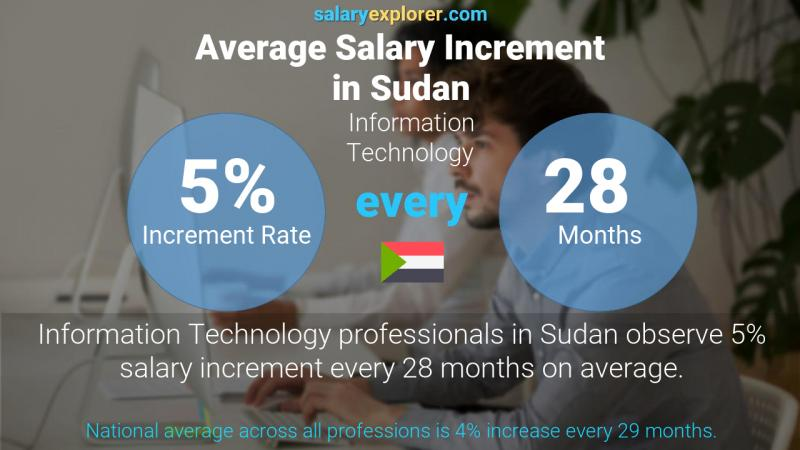 Annual Salary Increment Rate Sudan Information Technology