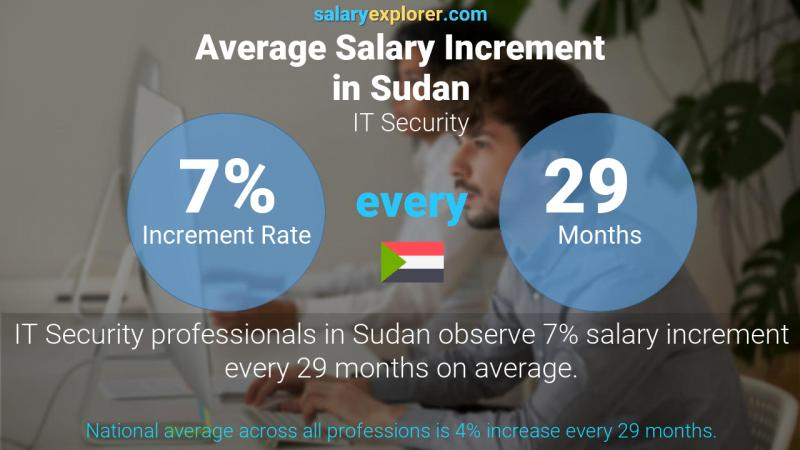 Annual Salary Increment Rate Sudan IT Security