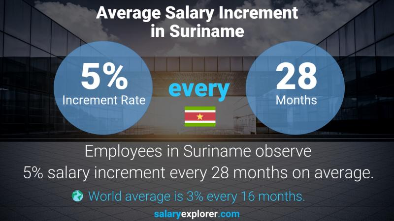 Annual Salary Increment Rate Suriname