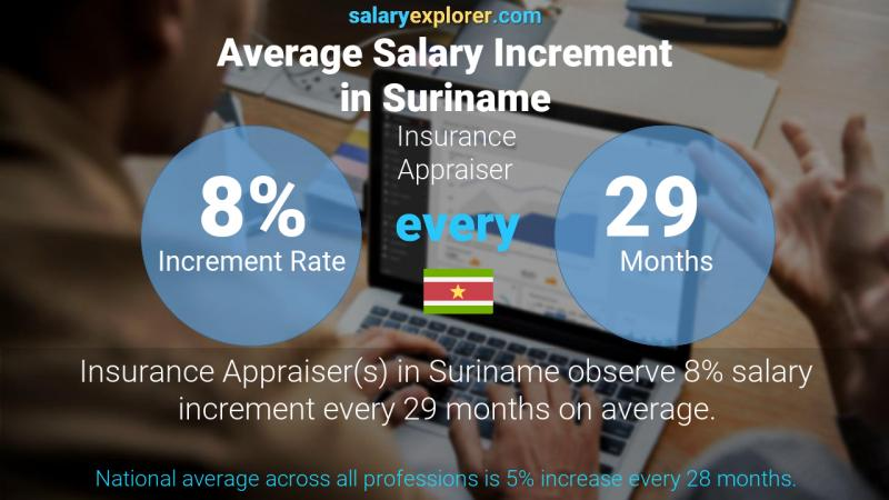 Annual Salary Increment Rate Suriname Insurance Appraiser