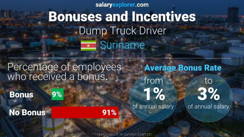 Annual Salary Bonus Rate Suriname Dump Truck Driver