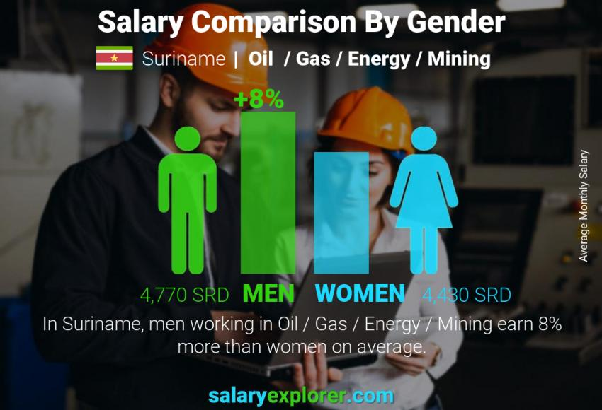 Salary comparison by gender monthly Suriname Oil  / Gas / Energy / Mining