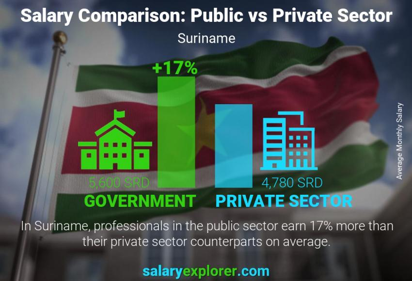 Public vs private sector salaries monthly Suriname