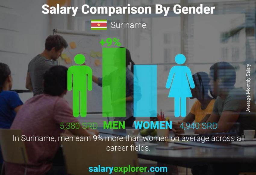 Salary comparison by gender monthly Suriname