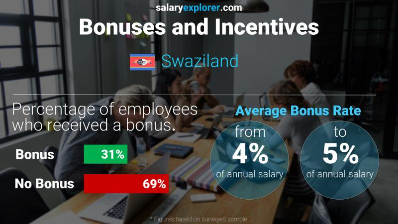 Annual Salary Bonus Rate Swaziland