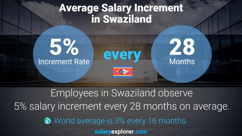 Annual Salary Increment Rate Swaziland