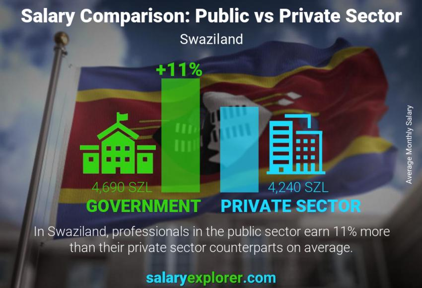Public vs private sector salaries monthly Swaziland