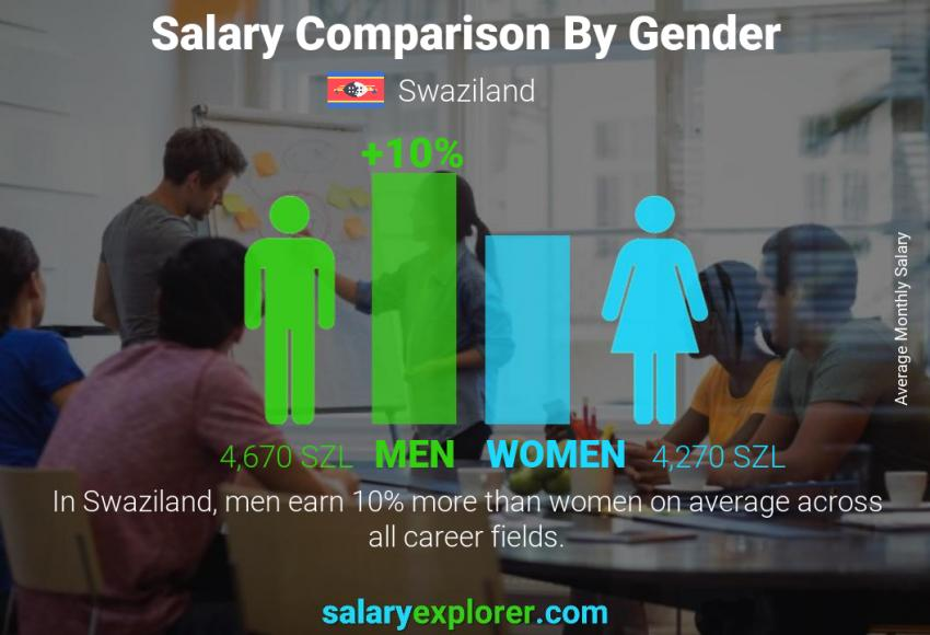Salary comparison by gender monthly Swaziland