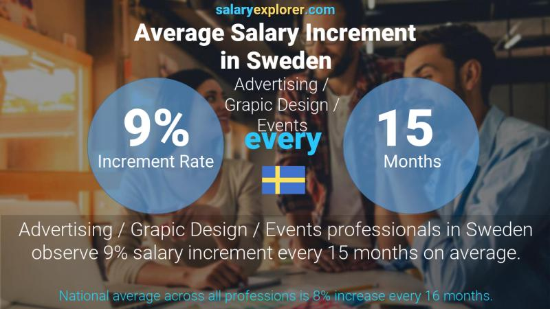 Annual Salary Increment Rate Sweden Advertising / Grapic Design / Events