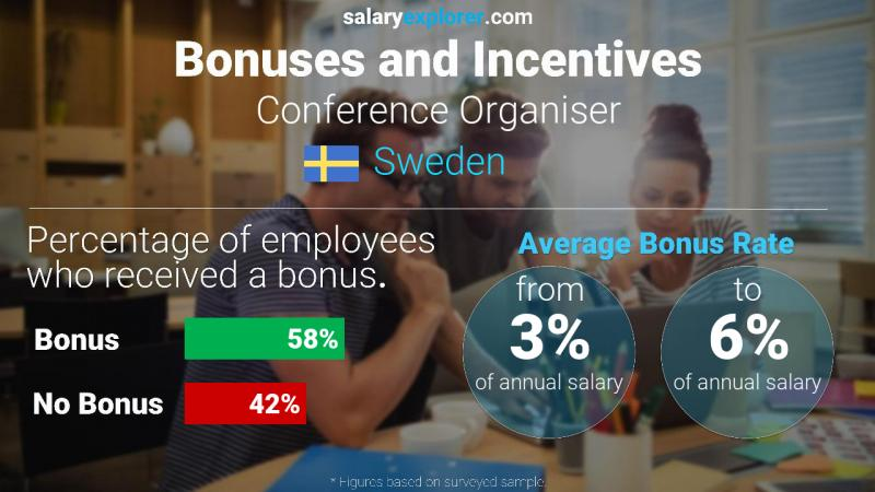 Annual Salary Bonus Rate Sweden Conference Organiser