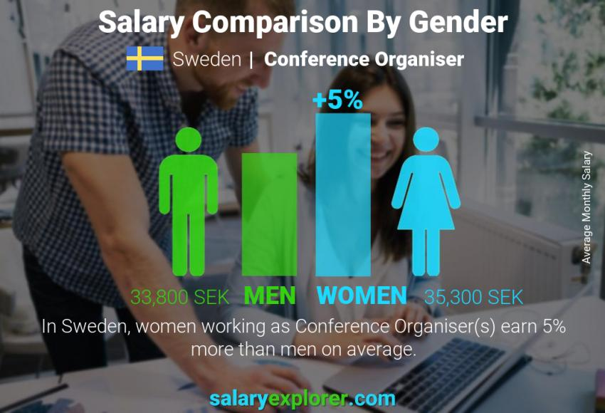 Salary comparison by gender monthly Sweden Conference Organiser
