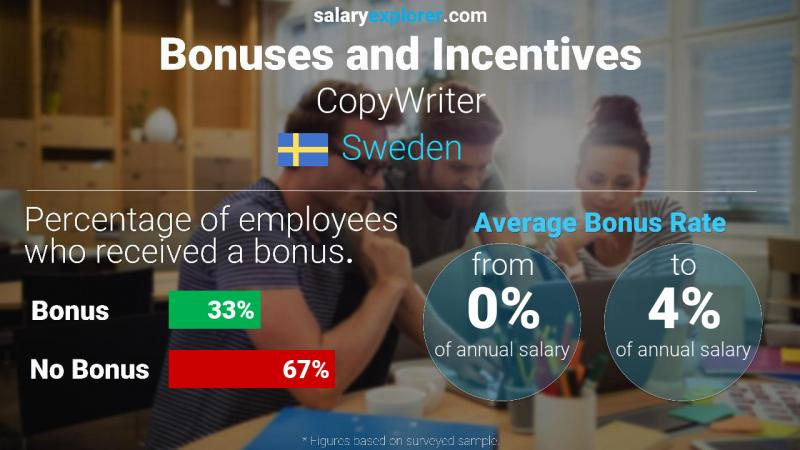 Annual Salary Bonus Rate Sweden CopyWriter
