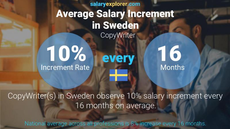 Annual Salary Increment Rate Sweden CopyWriter