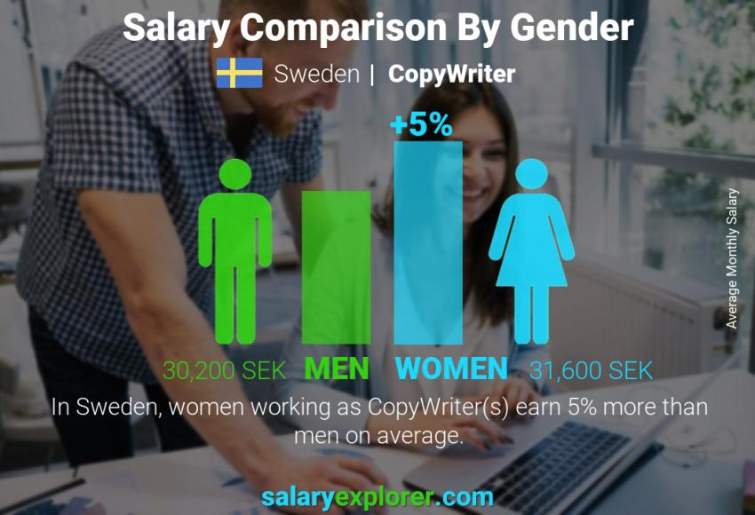 Salary comparison by gender monthly Sweden CopyWriter
