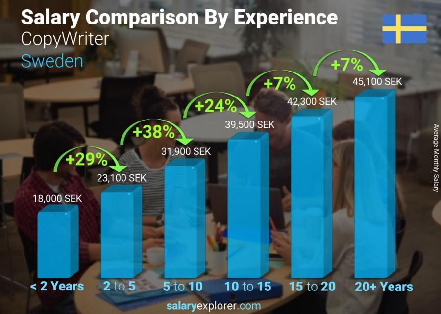Salary comparison by years of experience monthly Sweden CopyWriter