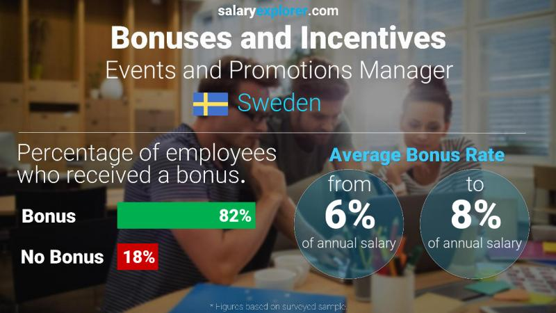 Annual Salary Bonus Rate Sweden Events and Promotions Manager