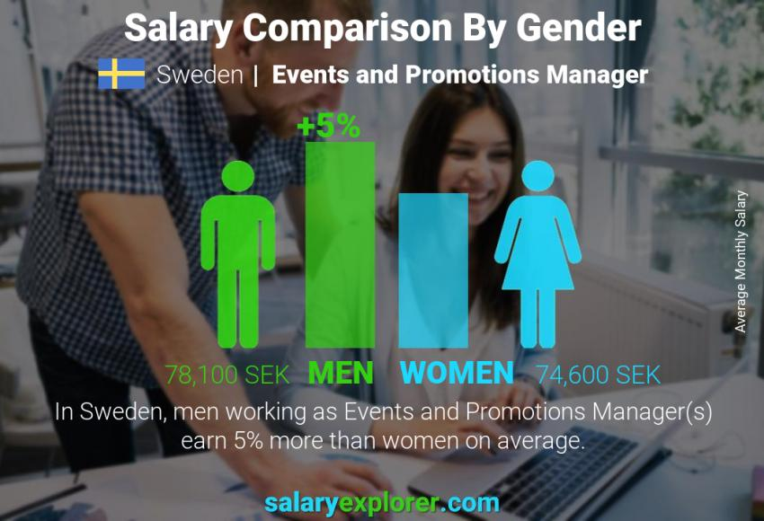 Salary comparison by gender monthly Sweden Events and Promotions Manager