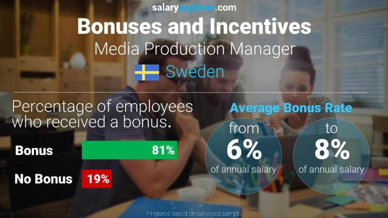 Annual Salary Bonus Rate Sweden Media Production Manager