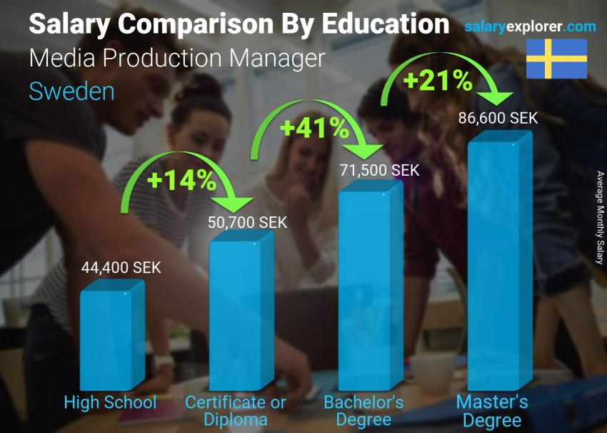 Salary comparison by education level monthly Sweden Media Production Manager