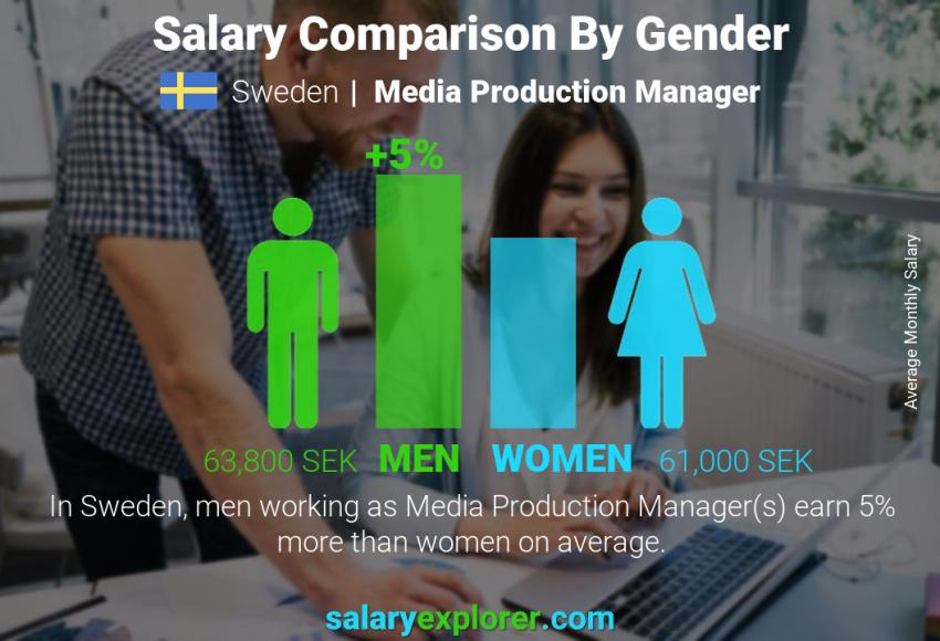 Salary comparison by gender monthly Sweden Media Production Manager