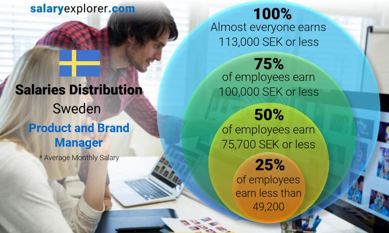 Median and salary distribution monthly Sweden Product and Brand Manager