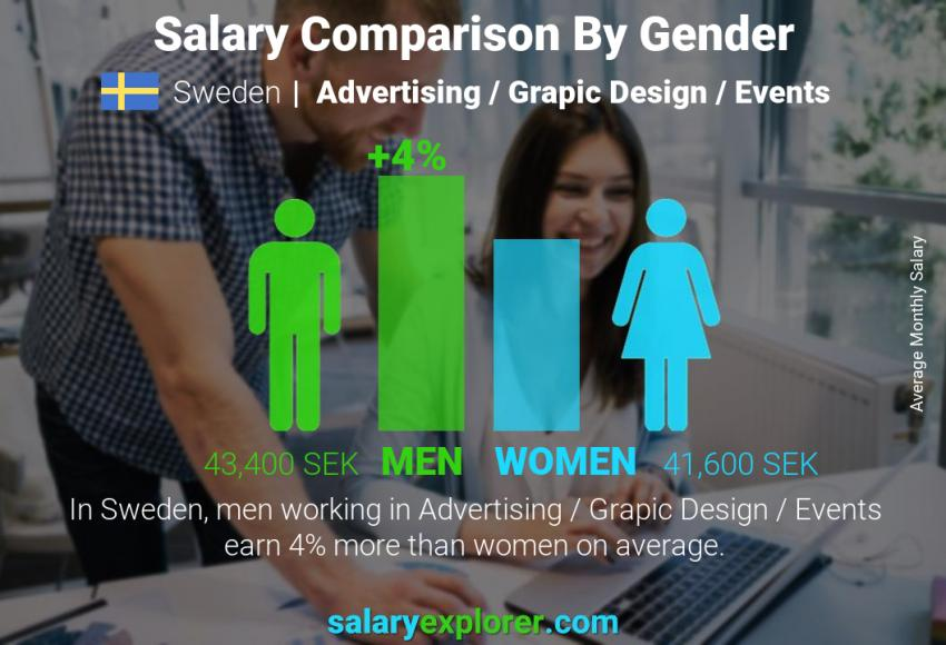 Salary comparison by gender monthly Sweden Advertising / Grapic Design / Events