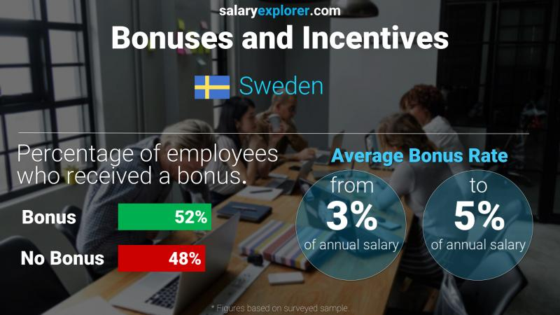 Annual Salary Bonus Rate Sweden