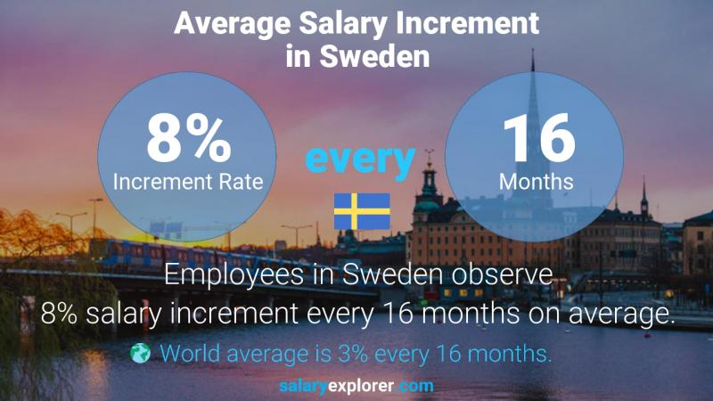Annual Salary Increment Rate Sweden