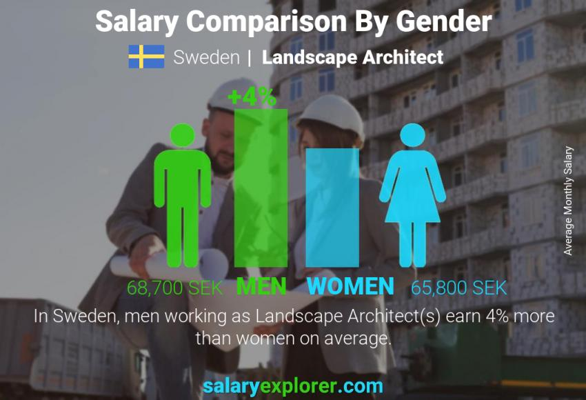 Landscape Architect Average Salary In Sweden 2021 The Complete Guide