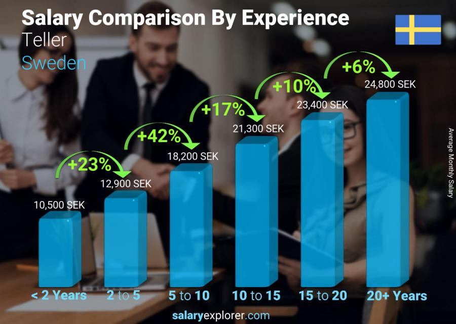 Salary comparison by years of experience monthly Sweden Teller