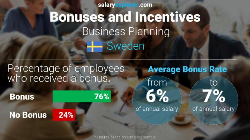 Annual Salary Bonus Rate Sweden Business Planning
