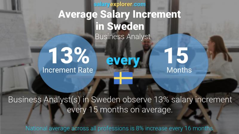 Annual Salary Increment Rate Sweden Business Analyst