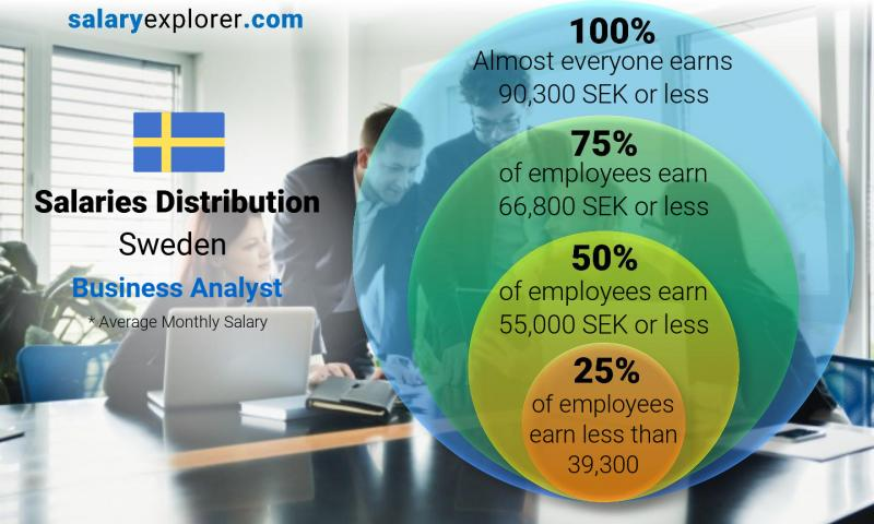 Median and salary distribution monthly Sweden Business Analyst