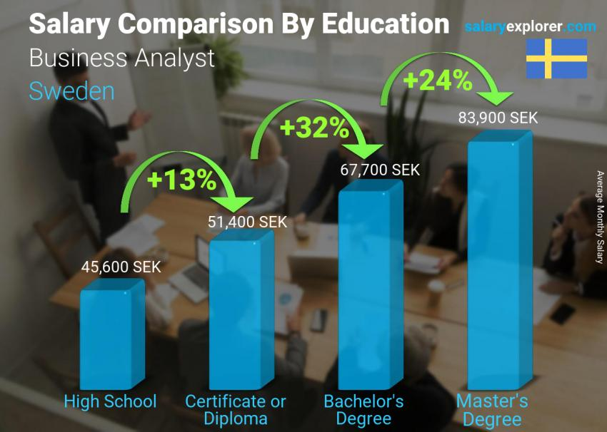 Salary comparison by education level monthly Sweden Business Analyst
