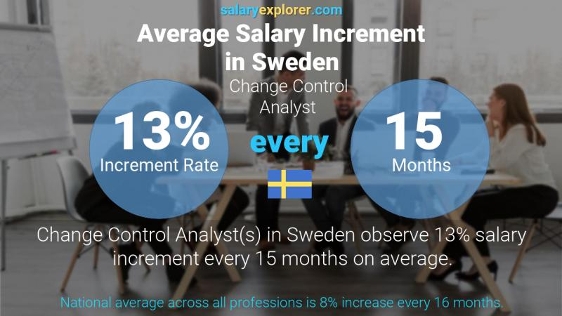 Annual Salary Increment Rate Sweden Change Control Analyst