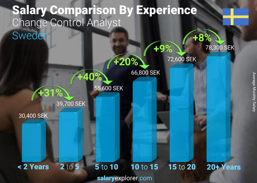 Salary comparison by years of experience monthly Sweden Change Control Analyst