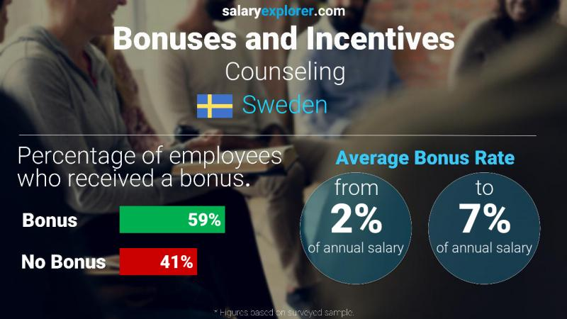 Annual Salary Bonus Rate Sweden Counseling
