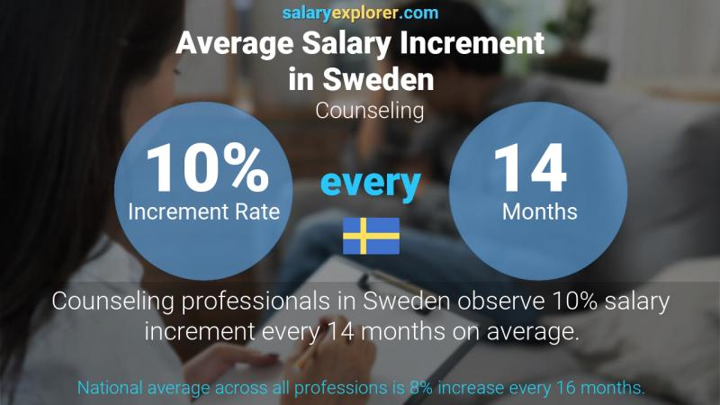 Annual Salary Increment Rate Sweden Counseling