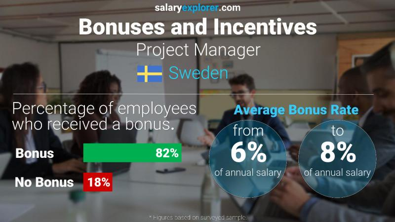 Annual Salary Bonus Rate Sweden Project Manager
