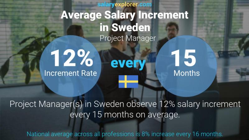 Annual Salary Increment Rate Sweden Project Manager
