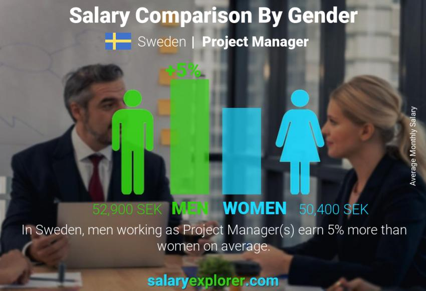 Salary comparison by gender monthly Sweden Project Manager