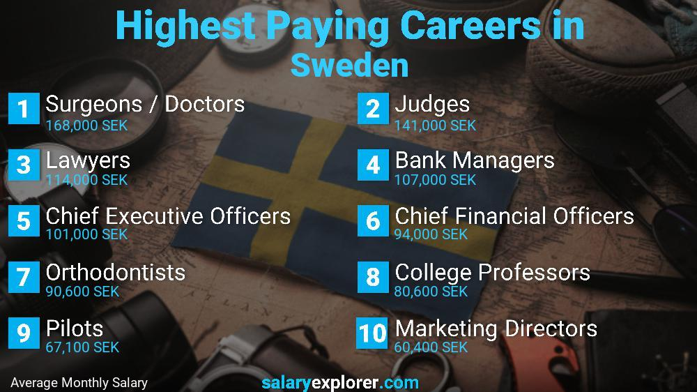 Highest Paying Jobs In Sweden