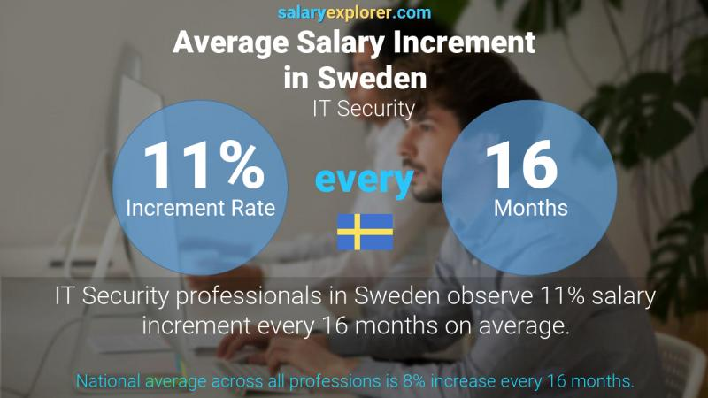Annual Salary Increment Rate Sweden IT Security