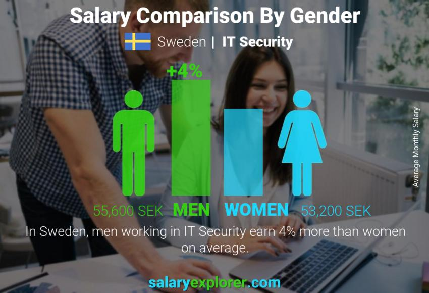 Salary comparison by gender monthly Sweden IT Security