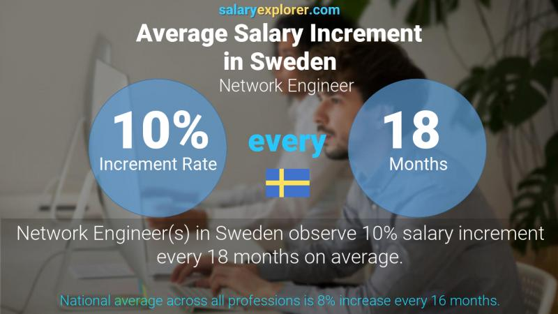 Annual Salary Increment Rate Sweden Network Engineer